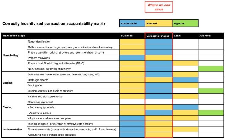Marsden accountability matrix table